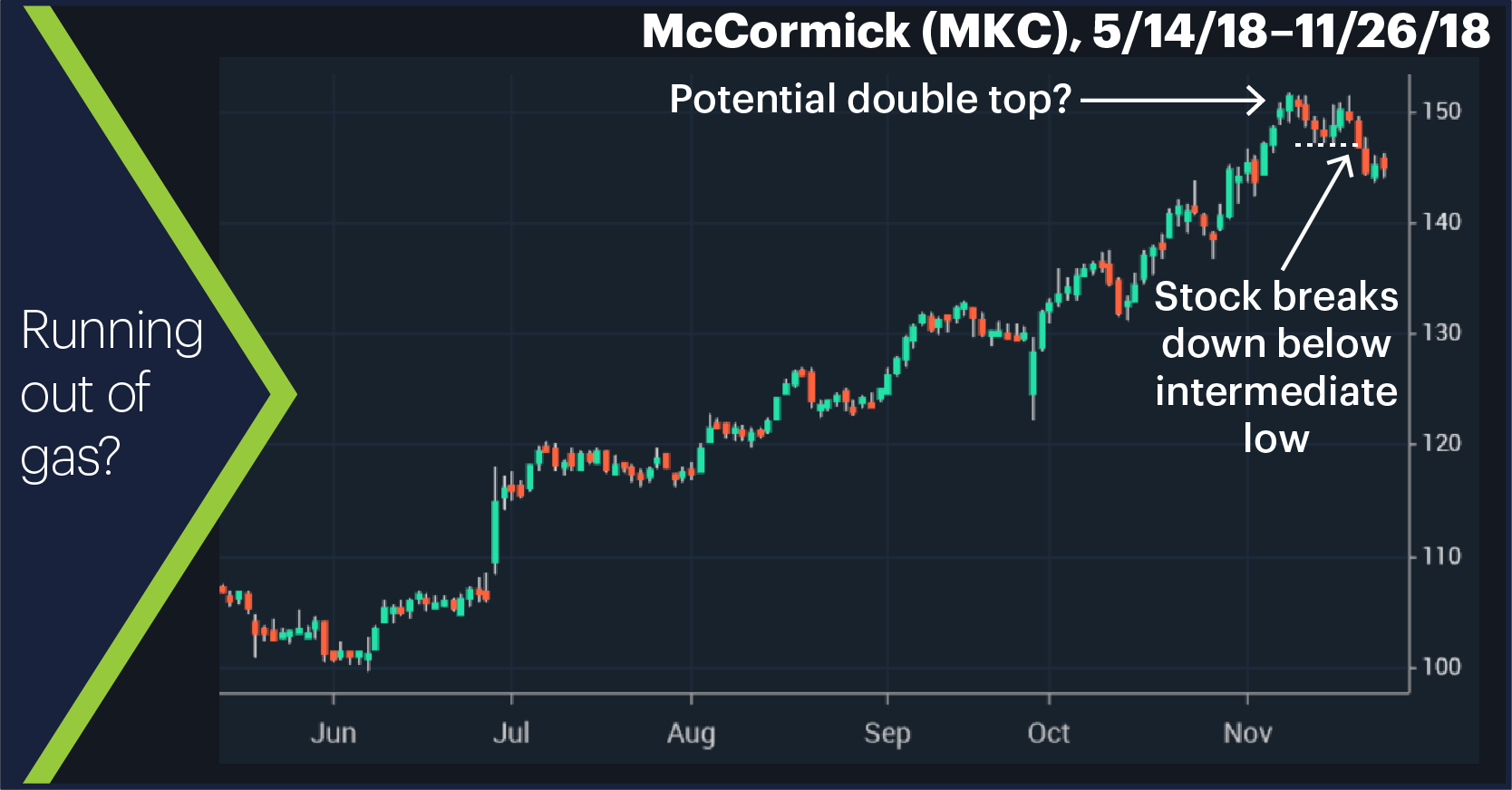 McCormick (MKC), 5/14/18–11/26/18.  Running out of gas?