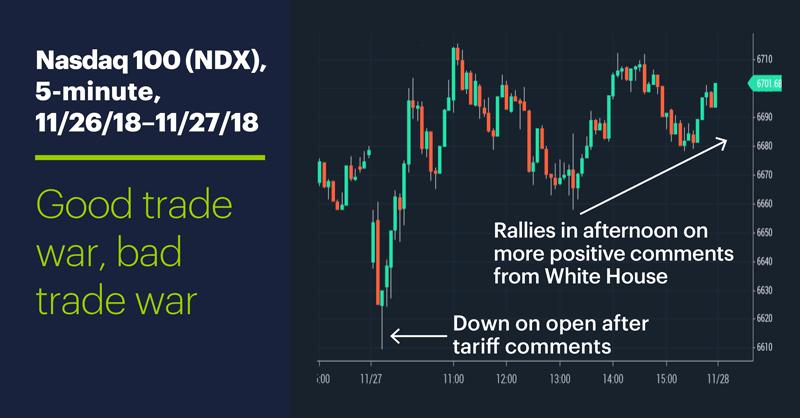 Nasdaq 100 (NDX), 5-minute, 11/26/18 – 11/27/18. Good trade war, bad trade war.