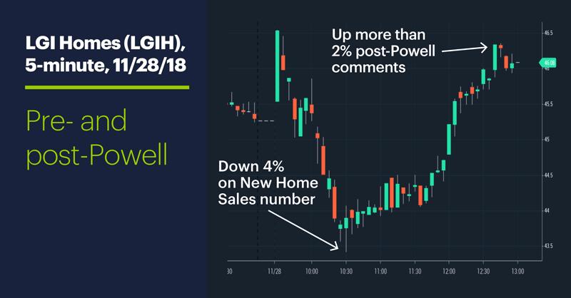LGI Homes (LGIH), 5-minute, 11/28/18. LGI Homes (LGIH) prie chart. Pre- and post-Powell.
