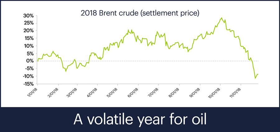 Brent crude settlement price