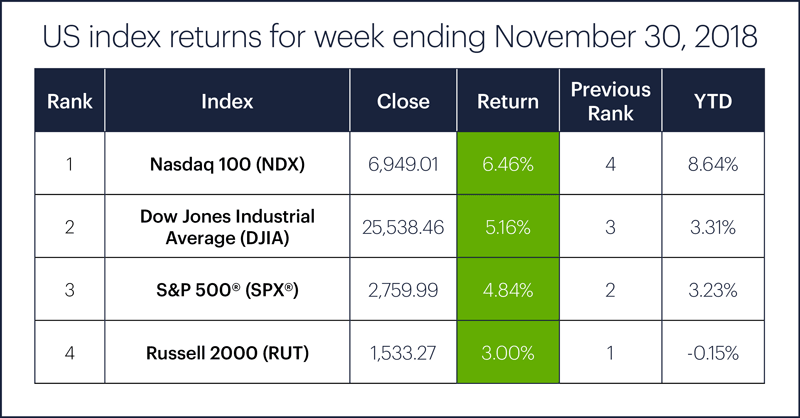 US stock index performance table for week ending 11/30/18