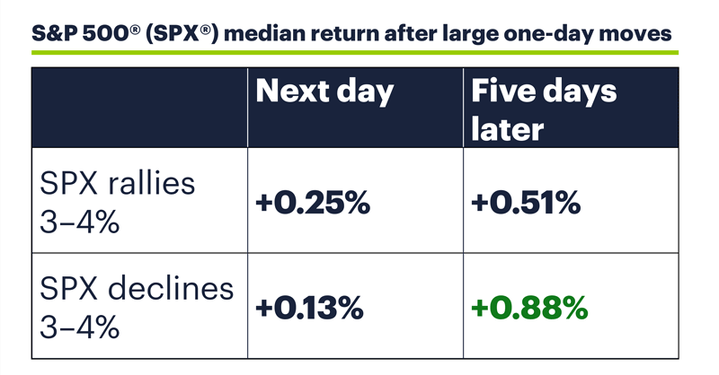 Table: S&P 500 (SPX) median return after large one-day moves.