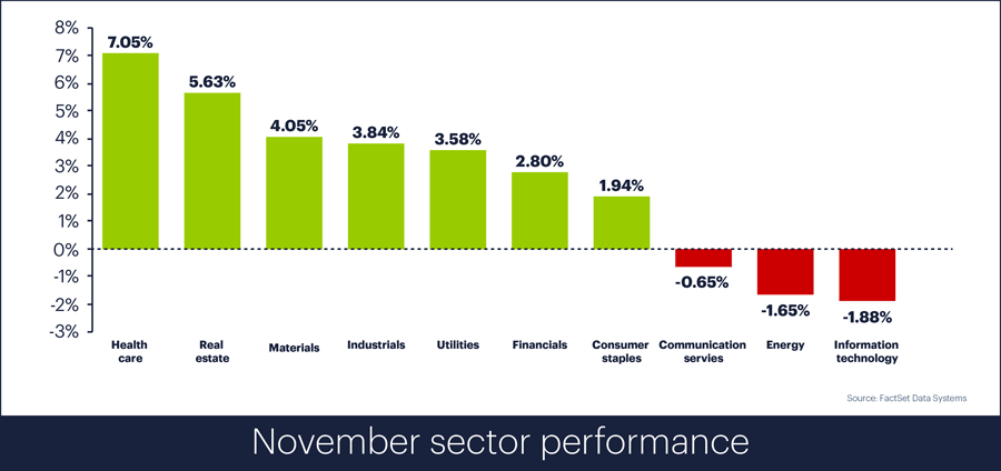 Sector performance, November 2018