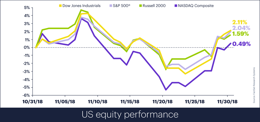 US equity performance, November 2018