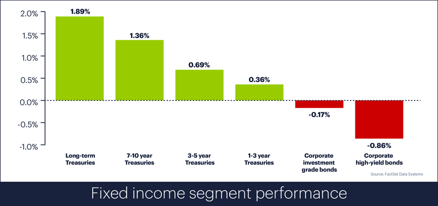 Fixed income performance, December 2018