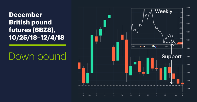 December British pound futures (6BZ8), 10/29/18–12/4/18. British pound price chart. Down pound