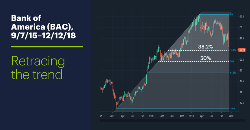 Bank of America (BAC), 9/7/15–12/12/18. Bank of America (BAC) weekly price chart. Retracing the trend.