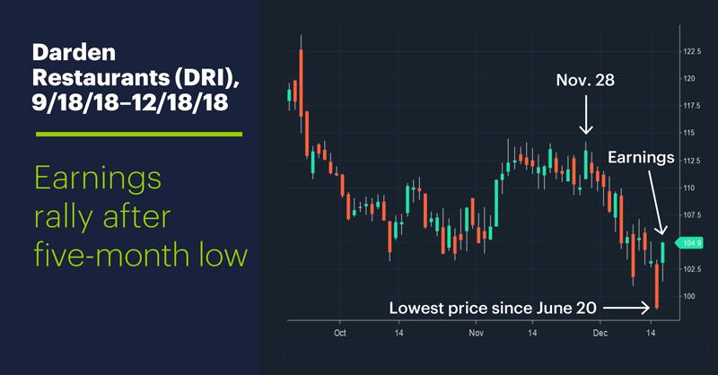 Darden Restaurants (DRI), 9/18/18–12/18/18. Blurb: Darden Restaurants (DRI) price chart. Earnings rally after five-month low.