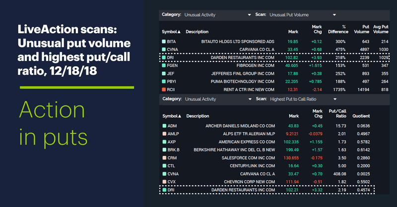 LiveAction scans: Unusual put volume and highest put/call ratio, 12/18/18.