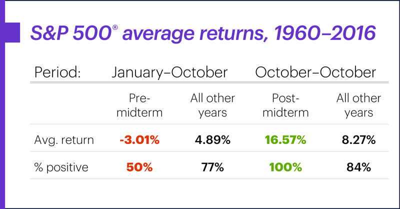 S&P 500 average midterm election returns, 1960–2016. Perfect batting average on the line.