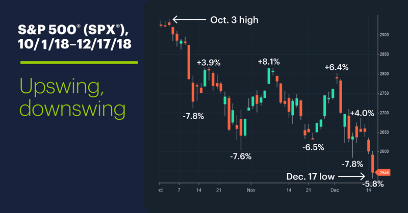 S&P 500 (SPX), 10/3/18–12/17/18. S&P 500 (SPX) price chart. Upswing, downswing