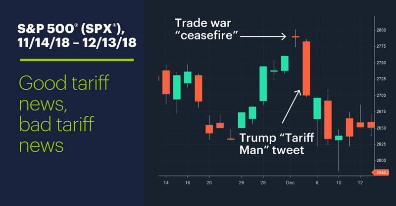S&P 500 (SPX), 11/14/18–12/13/18. S&P 500 (SPX). Good tariff news, bad tariff news.