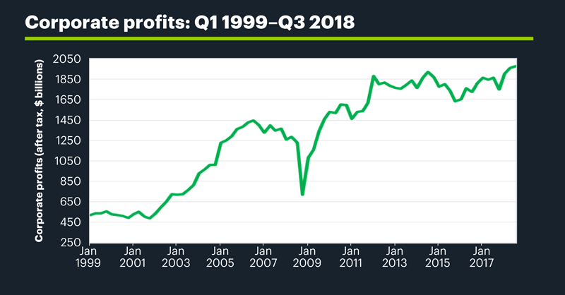 Corporate profits: Q1 1999–Q3 2018