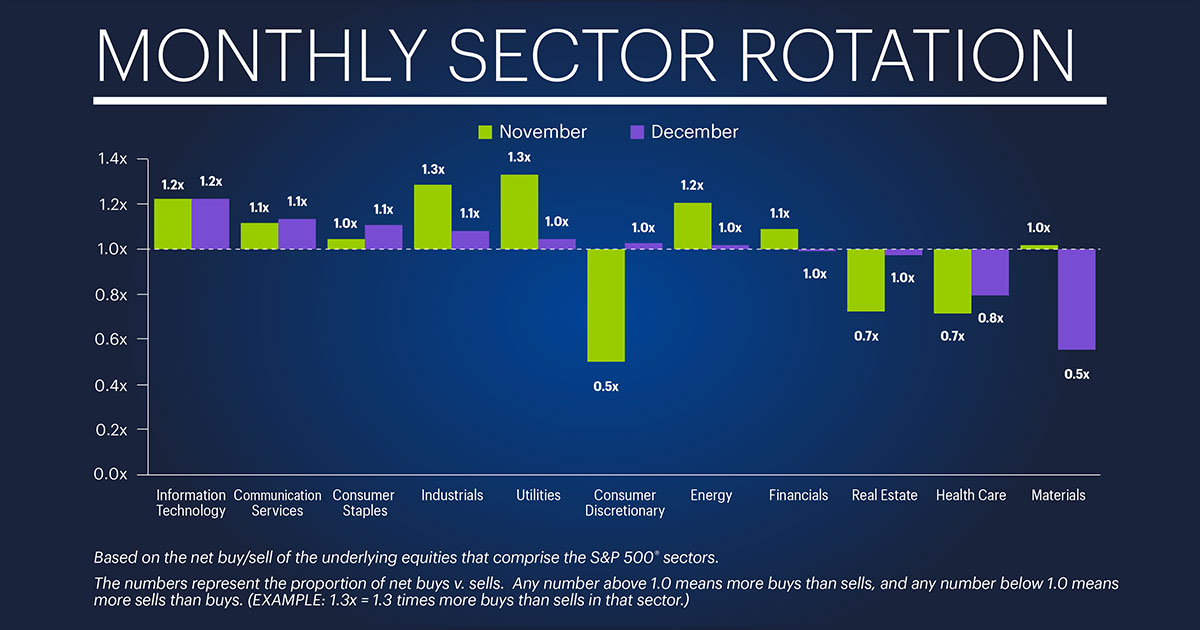 monthly sector rotation for January 2019