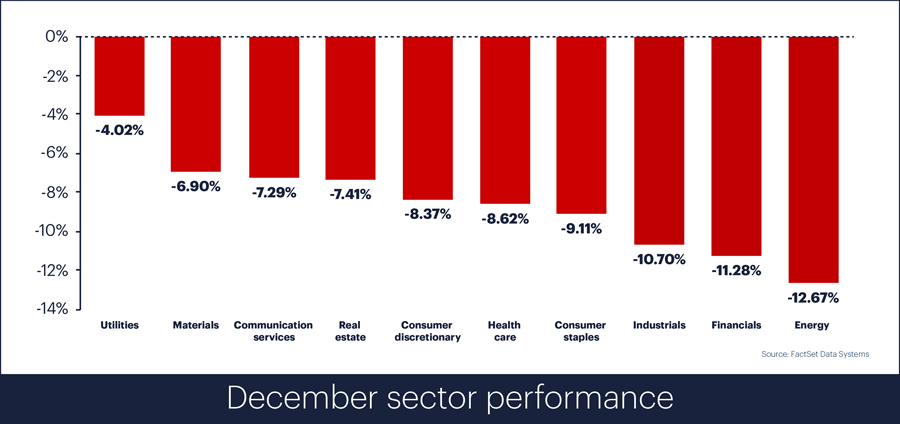 Sector performance, December 2018