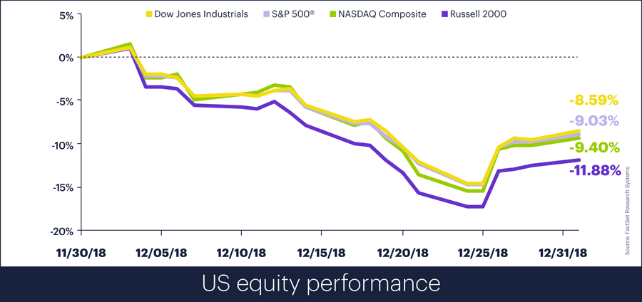 US equity performance, Decemberr 2018