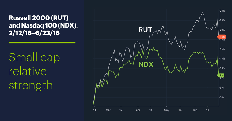 Russell 2000 (RUT) and Nasdaq 100 (NDX), 2/12/16–6/23/16. Small cap relative strength