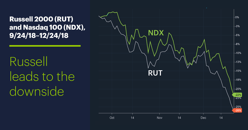 Russell 2000 (RUT) and Nasdaq 100 (NDX), 9/24/18–12/24/18. Russell leads to the downside.