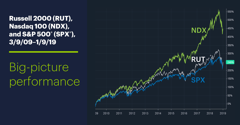 Russell 2000 (RUT) and Nasdaq 100 (NDX), 3/9/09–1/9/19. Big-picture performance.