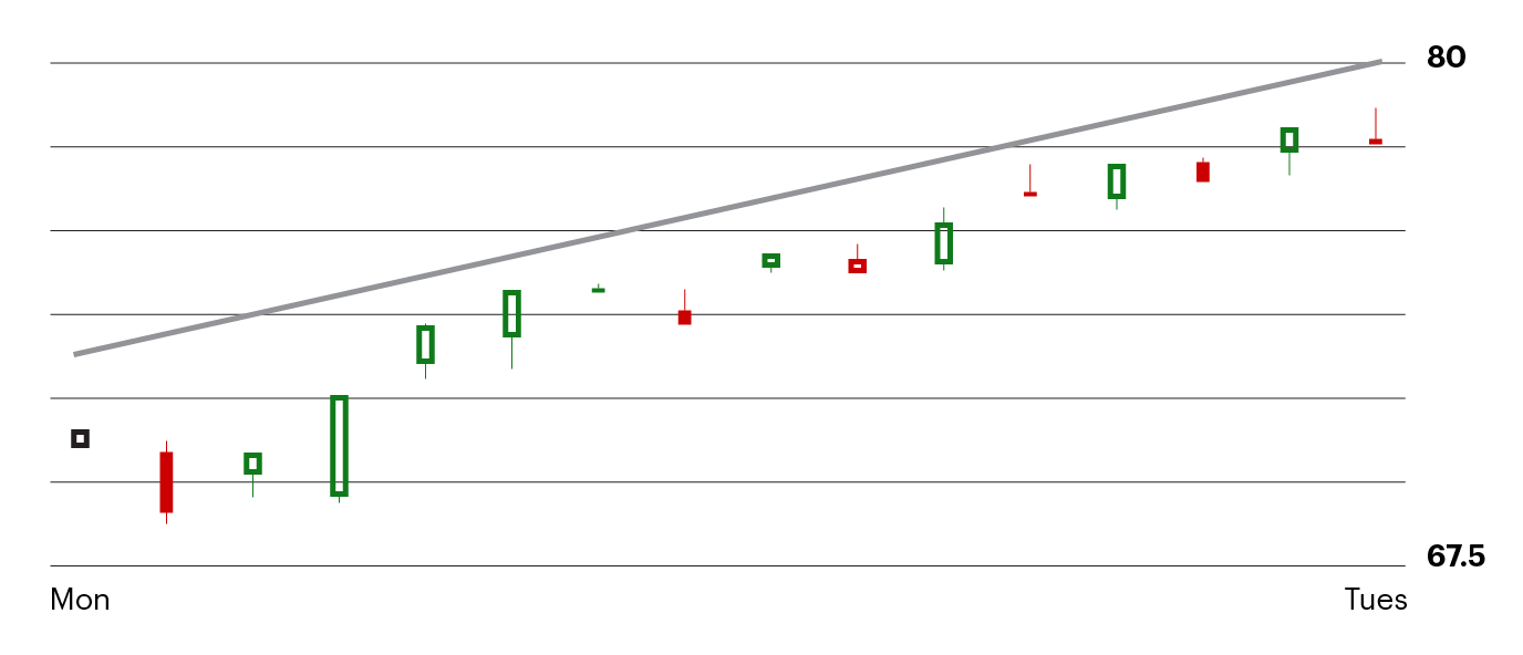 example of a diagonal support chart