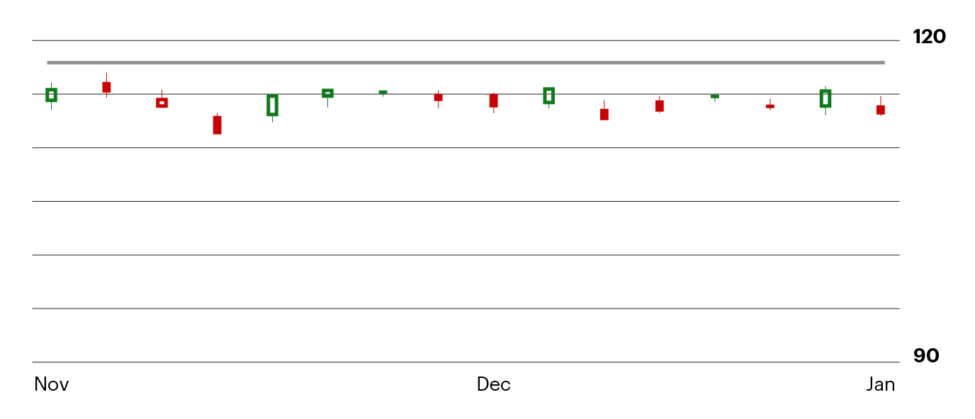 example of a horizontal resistance chart
