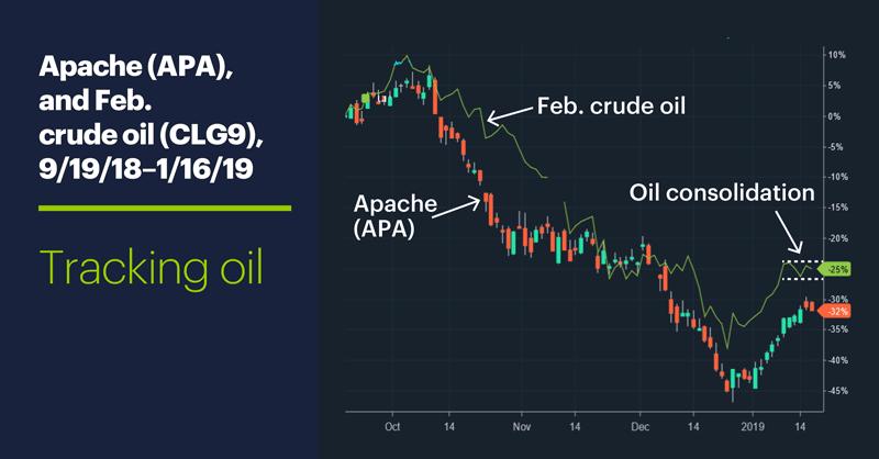 Apache (APA), and Feb. crude oil (CLG9), 9/19/18–1/16/19. Apache (APA), and Feb. crude oil (CLG9) price chart. Tracking oil.