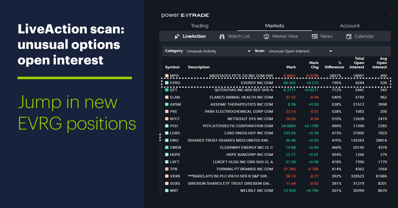 LiveAction scan: Unusual options open interest. Jump in new EVRG positions