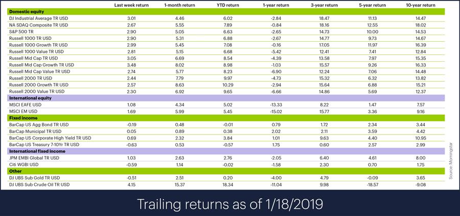 Trailing index returns for week ending January 18, 2019