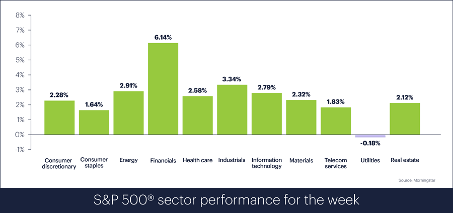 S&P 500 sector performance for week ending January 18, 2019