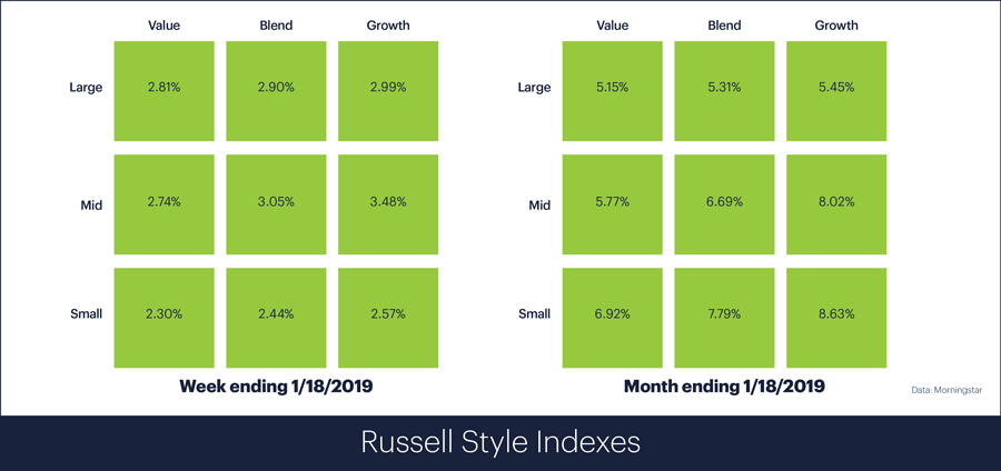 Russell Style Indexes for week ending January 18, 2019