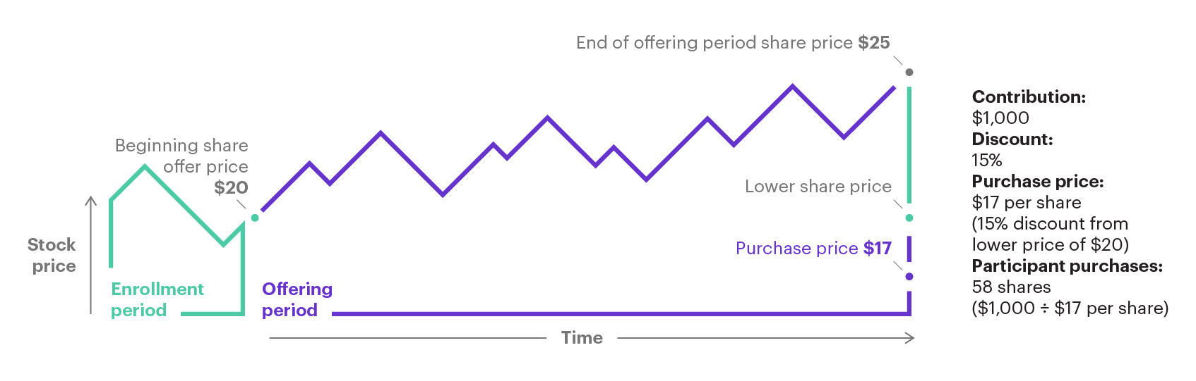 Understanding employee stock purchase plans | E*TRADE