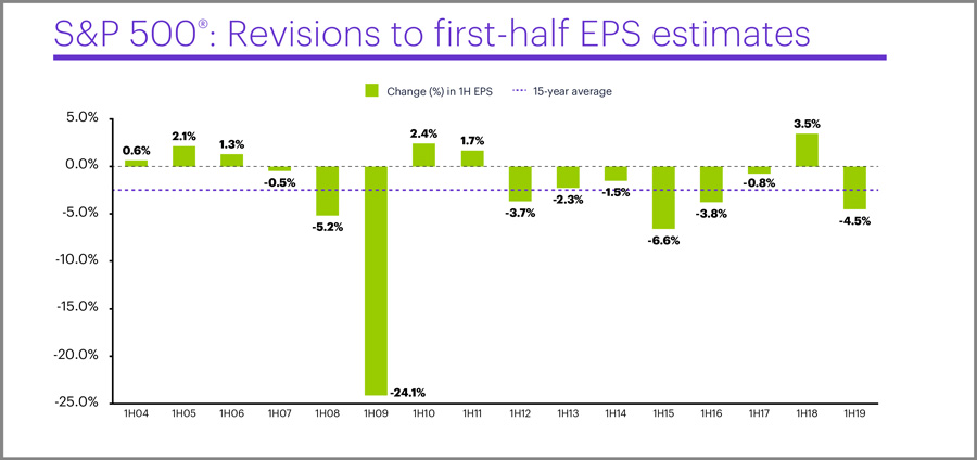 S&P 500 revisions to first-half EPS estimates