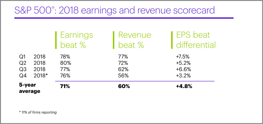 S&P 500 2018 earnings and revenue scorecard