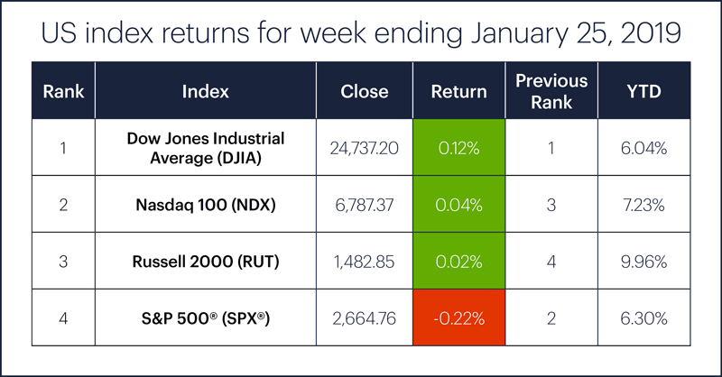 US stock index performance table for week ending 1/25/19. S&P 500 (SPX), Nasdaq 100 (NDX), Russell 2000 (RUT), Dow Jones Industrial Average (DJIA).
