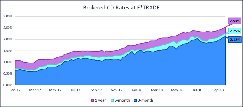 Understanding Brokered CDs | Learn More | E*TRADE