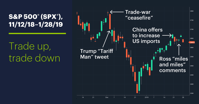 S&P 500 (SPX), 11/12/19–1/28/19. S&P 500 (SPX) price chart. Trade up, trade down