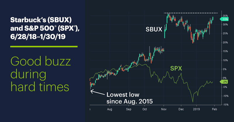 Starbuck's (SBUX) and S&P 500 (SPX), 6/28/18–1/30/19. Starbuck's (SBUX) and S&P 500 (SPX) price chart. Good buzz during hard times.