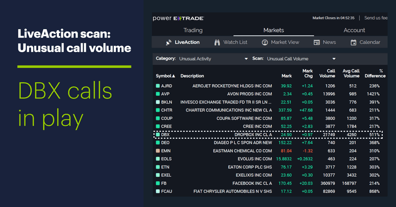 LiveAction scan: Unusual call volume. DBX calls in play