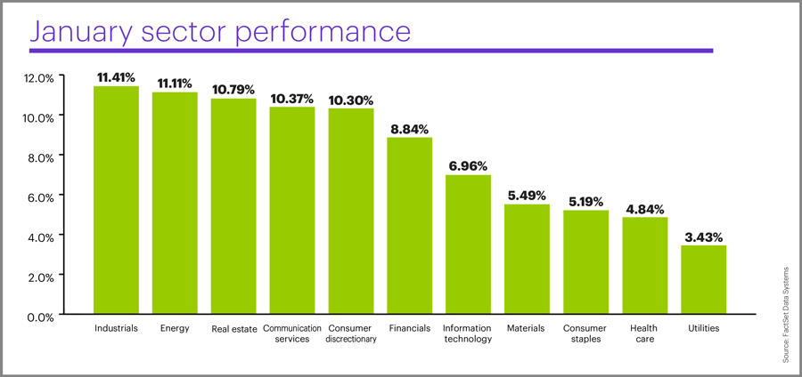 Sector performance, January 2019