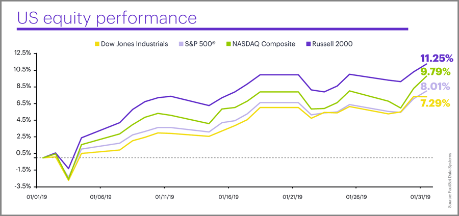 US equity performance, January 2019