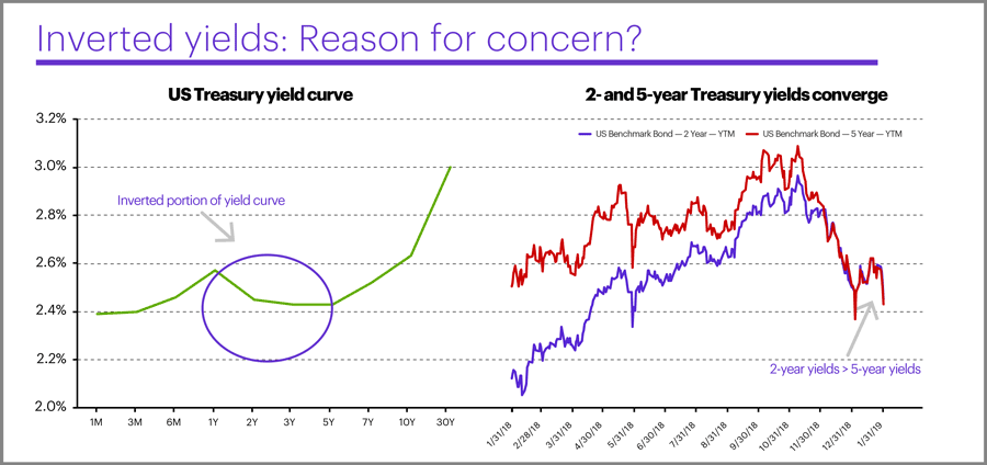 Inverted yield curve, January 2019