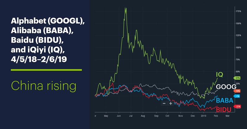 Alphabet (GOOGL), Alibaba (BABA), Baidu (BIDU), and iQiyi (IQ), 4/5/18–2/6/19. Alphabet (GOOGL), Alibaba (BABA), Baidu (BIDU), and iQiyi (IQ) price chart. China rising.