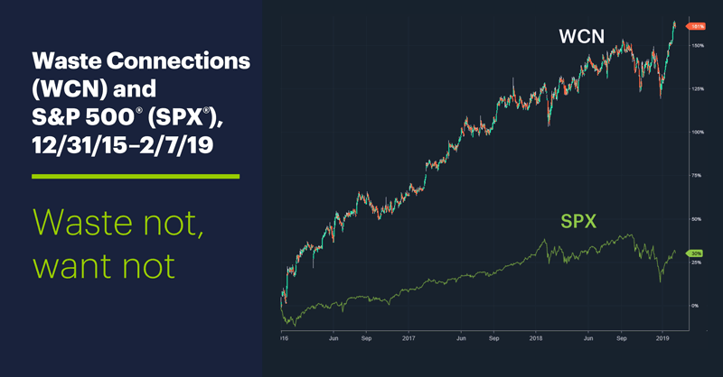 Waste Connections (WCN) and S&P 500 (SPX), 12/31/15–2/7/19. Waste Connections (WCN) and S&P 500 (SPX) price chart. Waste not, want not.