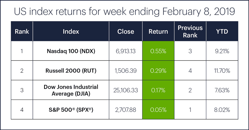 US stock index performance table for week ending 2/8/19. S&P 500 (SPX), Nasdaq 100 (NDX), Russell 2000 (RUT), Dow Jones Industrial Average (DJIA).