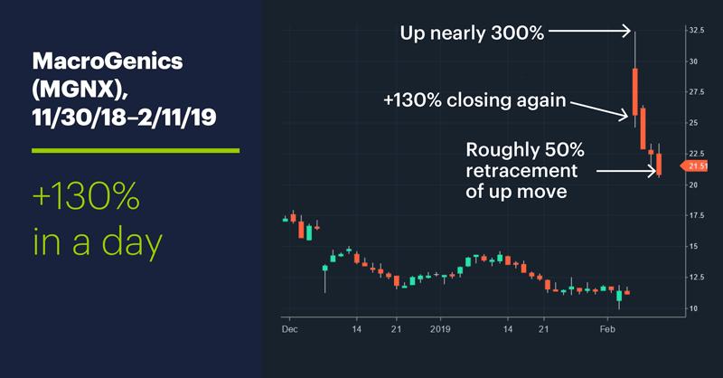 MacroGenics (MGNX), 11/30/18–2/11/19. MacroGenics (MGNX) price chart. +130% in a day.