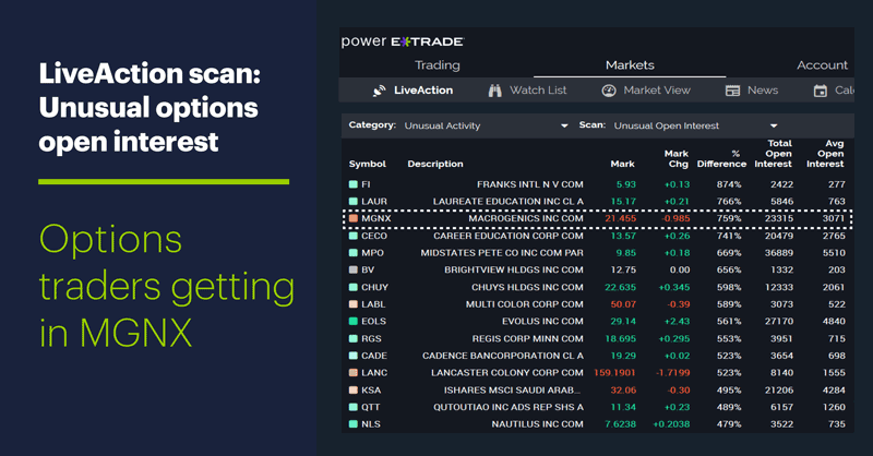 LiveAction scan: Unusual options open interest. Options traders getting in MGNX.