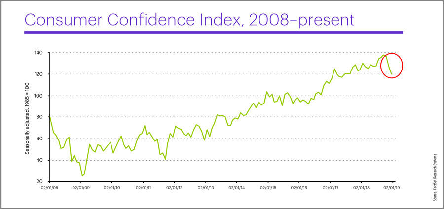 Consumer Confidence Index, January 2019