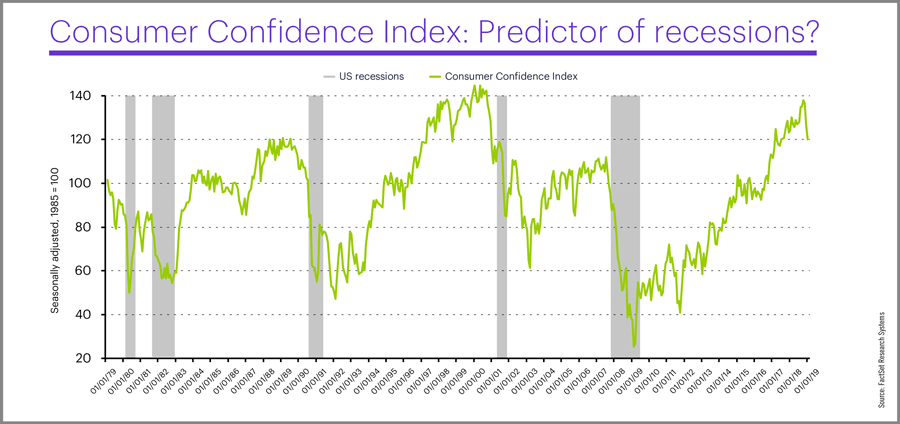 Consumer Confidence Index and US recessions