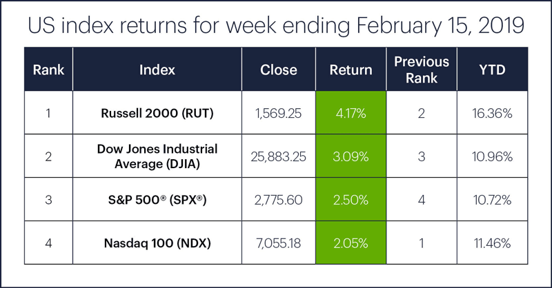 US stock index performance table for week ending 2/15/19. S&P 500 (SPX), Nasdaq 100 (NDX), Russell 2000 (RUT), Dow Jones Industrial Average (DJIA).