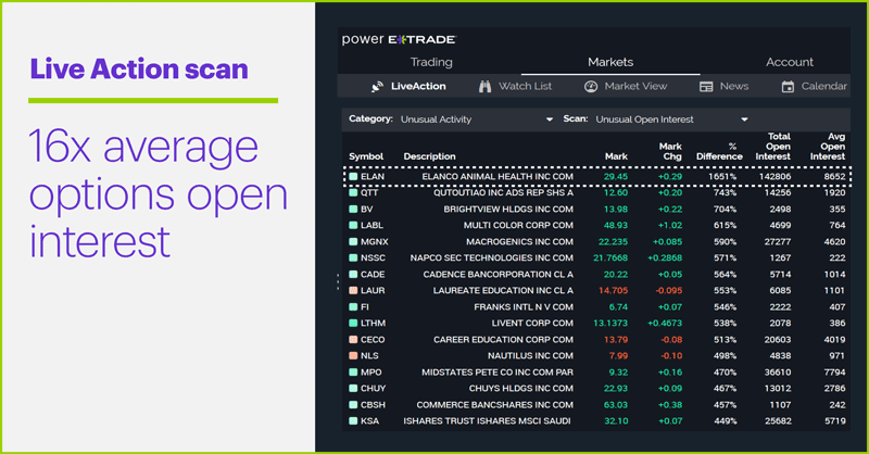 Live Action scan. ELAN options open interest. 16x average options open interest.